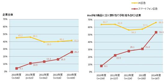 2015年、スマートフォン対応している企業はさらに増加しています